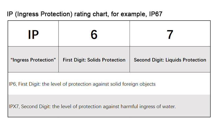 Labtek-Dust-test-IP-Rating-chart